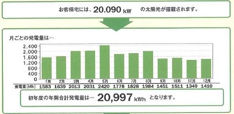 一条工務店発行の太陽光発電年間発電量予想
