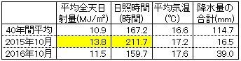 2016110301