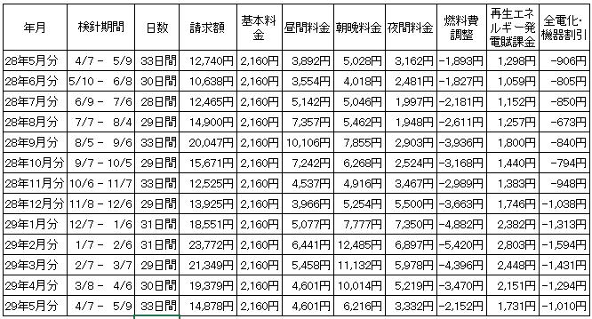 一年間の電気代推移(項目別)