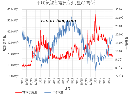 平均気温と電気使用量の関係のグラフ