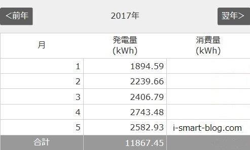 太陽光発電1~5月までの結果