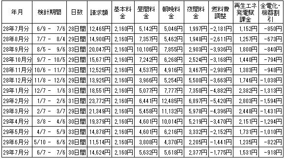 2016年7月から13ヶ月間の電気代の推移