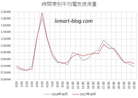 26年、27年6月の時間帯別平均電気使用量