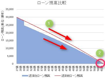 住宅ローンシミュレーション「返済額軽減」のイメージグラフ