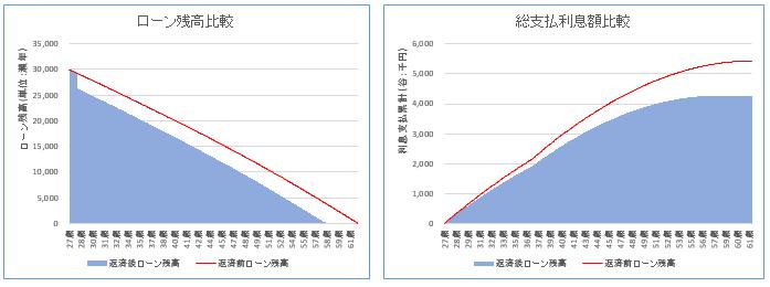 住宅ローンシミュレーション「繰り上げ返済」の結果グラフ