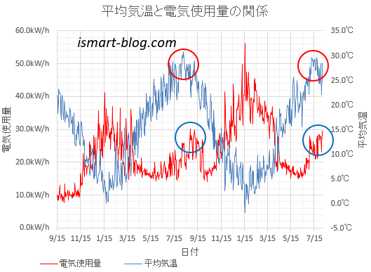 2015年9月からの平均気温と電気使用量の推移