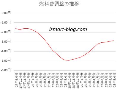 燃料調整費の推移グラフ