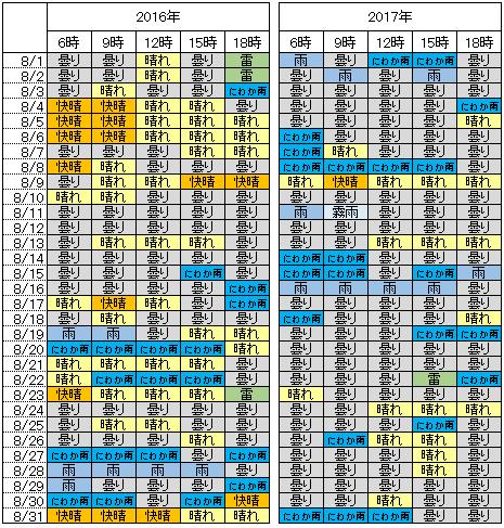 2016,2017年8月の3時間ごとの天気