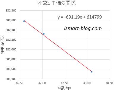 一条工務店i-smartの坪数と単価の関係