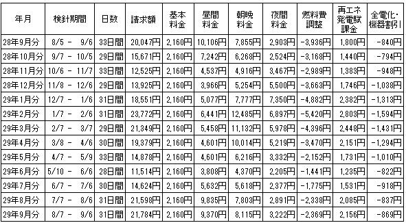 2016年9月から13ヶ月間の電気代の推移