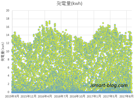 太陽光発電量の一時間単位、二年間の散分図