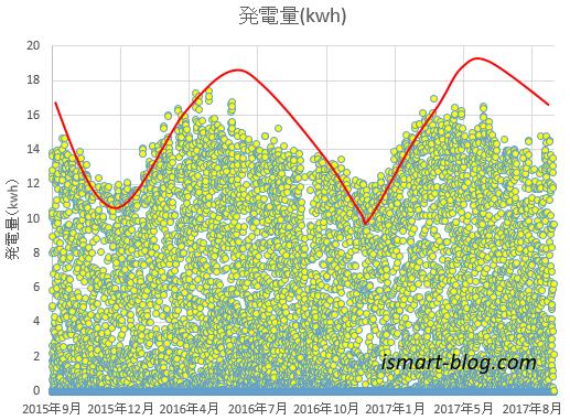 全天日射量と太陽光発電量の一時間単位、二年間の散分図