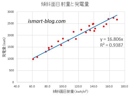 傾斜面日射量と発電量の違い