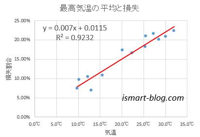 気温と発電損失係数の関係