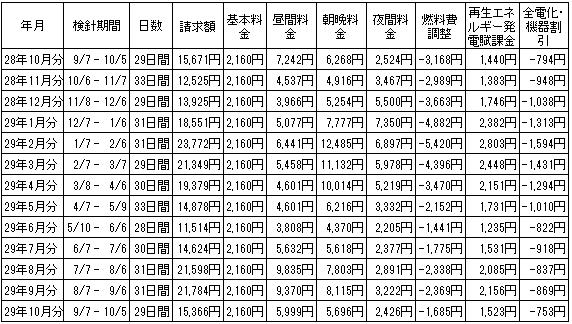2016年10月から13ヶ月間の電気代の推移