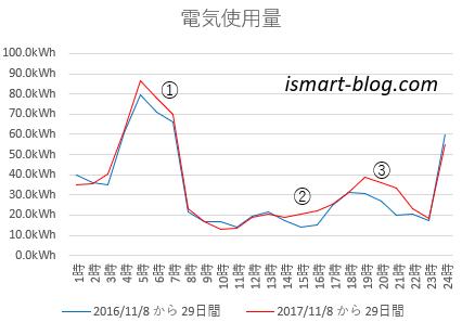 2016年と2017年12月分の時間帯別の電気使用量をグラフにして比較し、使用量が増えた時間帯を①~③記号を付けて表示したもの