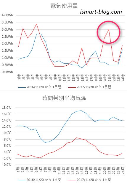 2016年、2017年11月20日の時間帯別の電気使用量と平均気温をグラフにし比較