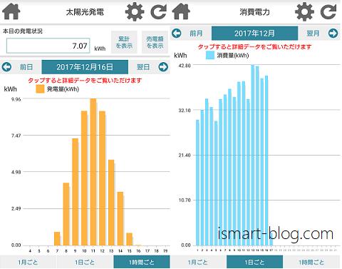 「一条工務店 住まいのサポートアプリ」の発電量と消費電力のグラフ表示画面
