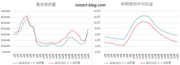 夢発電システムの数値を利用して作成した電気使用量と気温データのグラフ画像