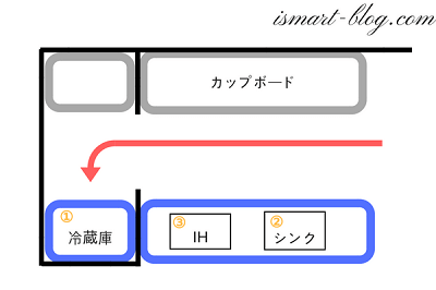 一条工務店伊勢崎展示場i-smartの1Fキッチンの冷蔵庫とスマートキッチンの並び方の図