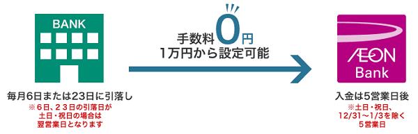イオン銀行の自動入金サービス