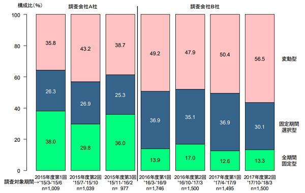 住宅金融支援機構「民間住宅ローン利用者の実態調査」の金利タイプ構成比の変化