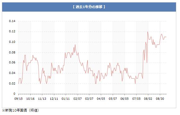 過去一年間の長期金利推移グラフ
