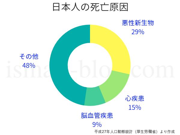 日本人の死亡原因上位3位