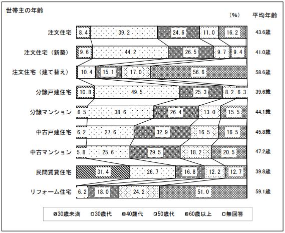 H29住宅市場調査(国土交通省)