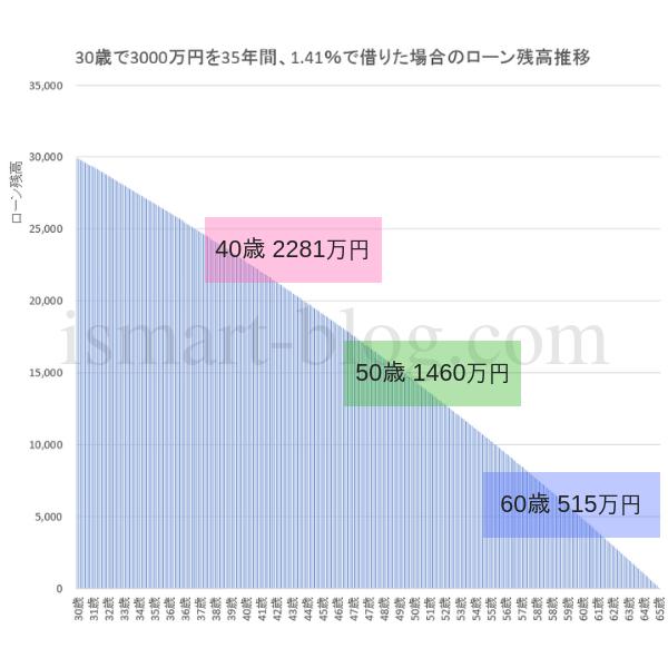30歳3000万円、1.41%で住宅ローンを借り入れた場合のローン推移残高のグラフ
