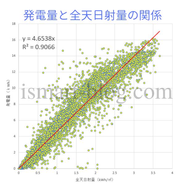 発電量と全天日射量のグラフ