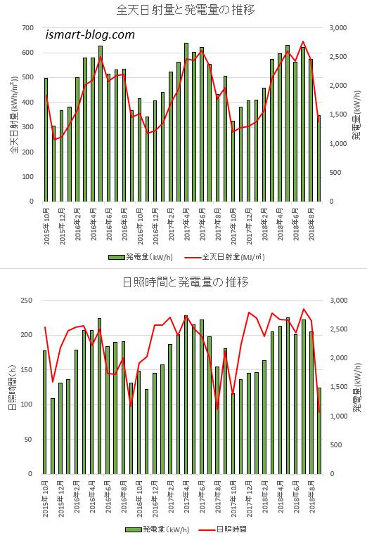全天日射量と発電量、日照時間と発電量を比較したグラフ