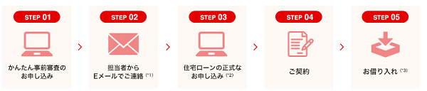 三菱三菱UFJ銀行のネット専用住宅ローンの申し込みから借入までの流れ