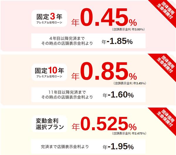 三菱UFJ銀行ネット専用住宅ローンの金利